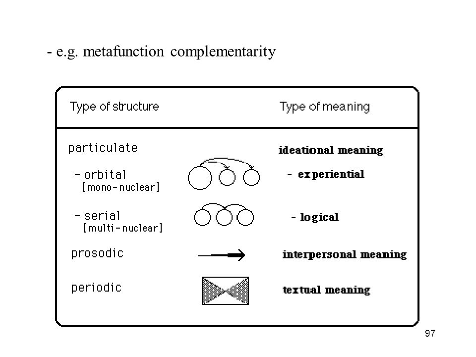 97 - e.g. metafunction complementarity