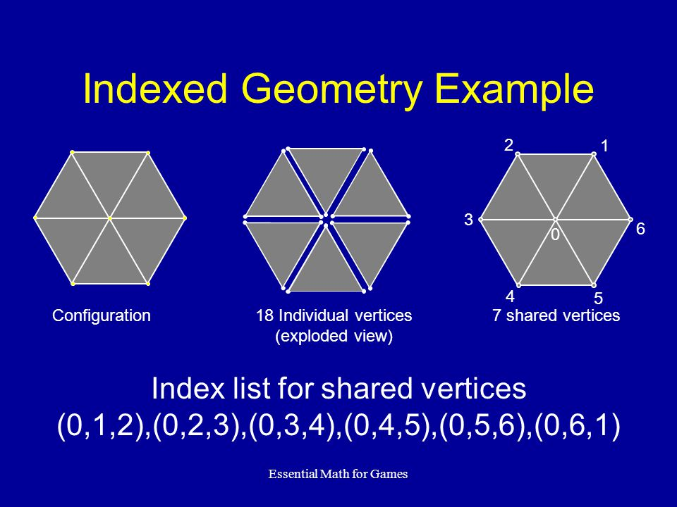 Essential Math for Games Indexed Geometry Example 1 2 3 4 5 6 0 Index list for shared vertices (0,1,2),(0,2,3),(0,3,4),(0,4,5),(0,5,6),(0,6,1) 18 Indi
