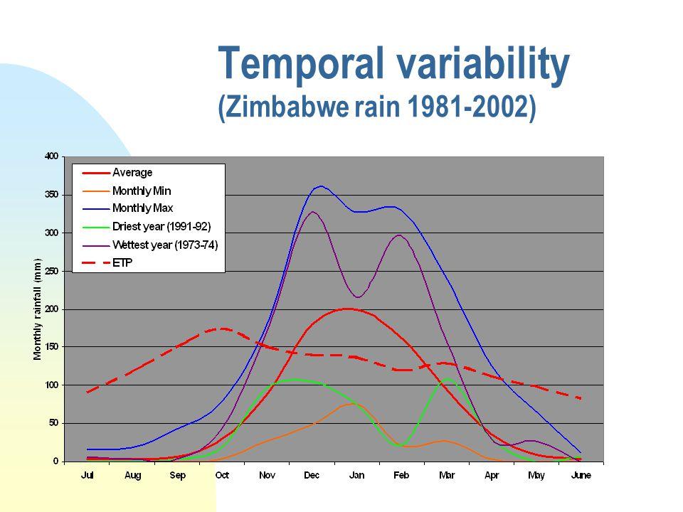Temporal variability (Zimbabwe rain 1981-2002)