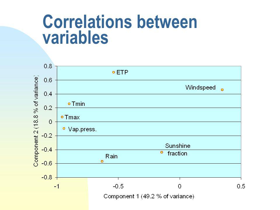 Correlations between variables