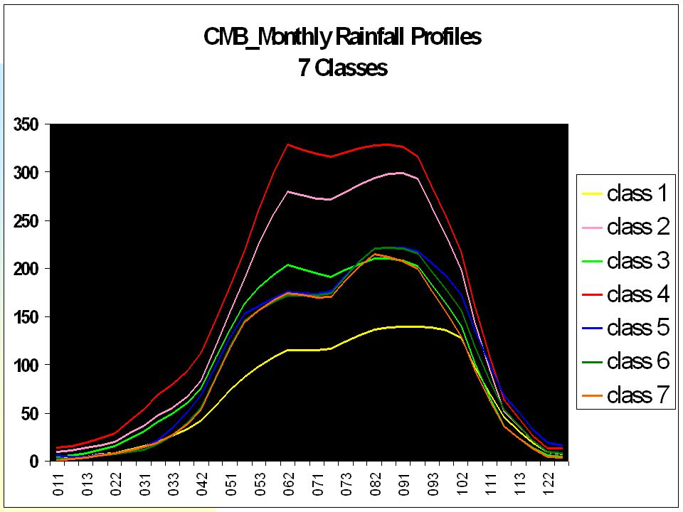 Cambodia rainfall 7 classes