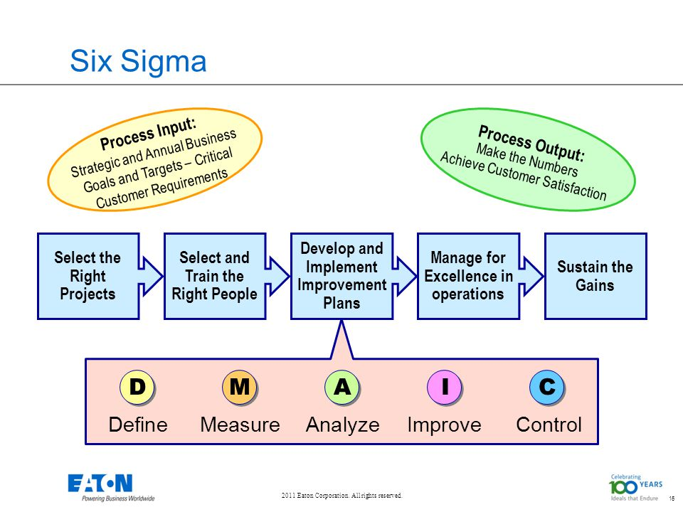 2011 Eaton Corporation. All rights reserved. 15 Six Sigma 15 Process Input: Strategic and Annual Business Goals and Targets – Critical Customer Requir
