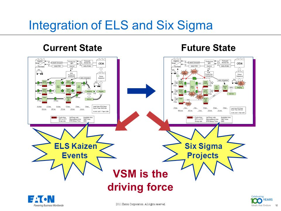 2011 Eaton Corporation. All rights reserved. 16 Integration of ELS and Six Sigma 16 Current State Future State VSM is the driving force ELS Kaizen Eve