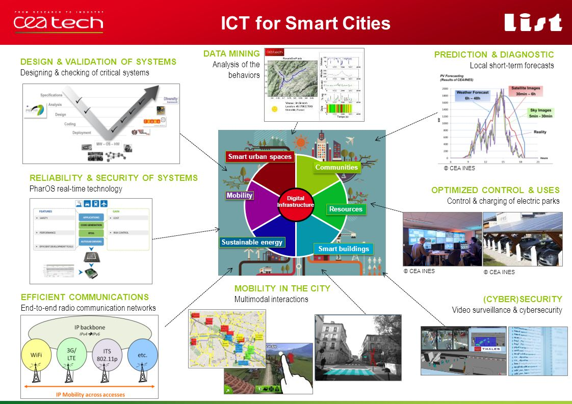ICT for Smart Cities Smart urban spaces Sustainable energy Smart buildings Mobility Resources Digital Infrastructure Communities DESIGN & VALIDATION O