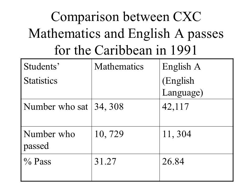 CXC English A Passes 1991