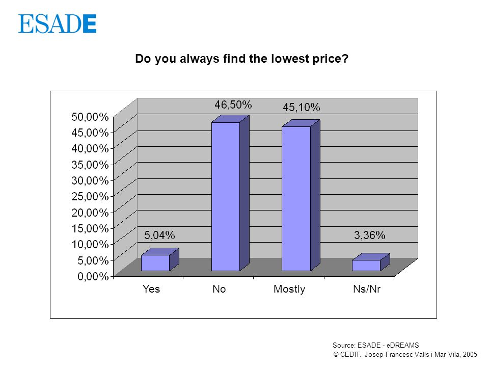 Do you always find the lowest price. © CEDIT.