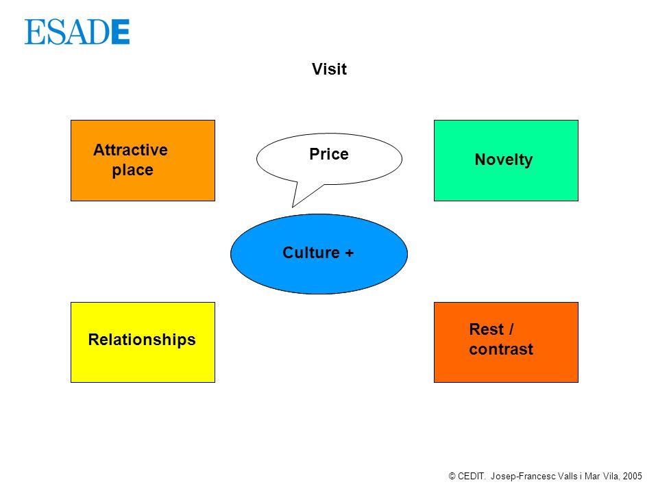 Visit Calidad de vida Competitividad internacional Desarrollo económico superior Satisfacciones Funciones del destino turístico Attractive place Relationships Rest / contrast Culture + Price © CEDIT.