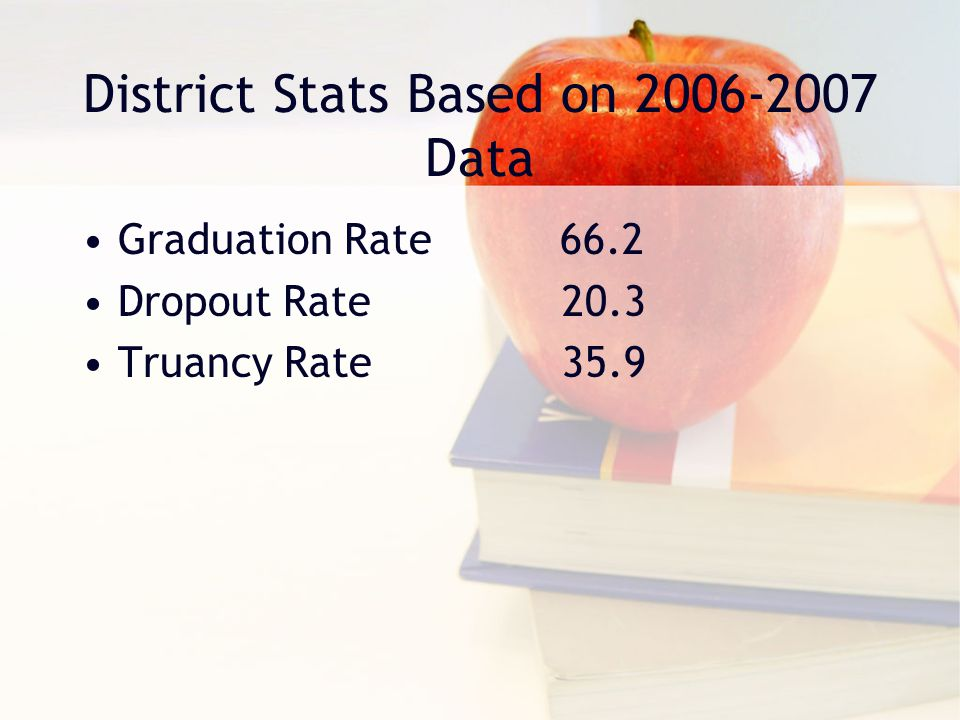 District Stats Based on 2006-2007 Data Graduation Rate 66.2 Dropout Rate20.3 Truancy Rate35.9