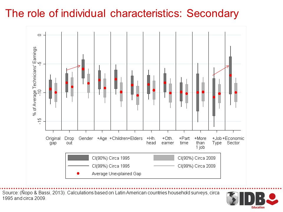 The role of individual characteristics: Secondary Source: (Ñopo & Bassi, 2013). Calculations based on Latin American countries household surveys, circ
