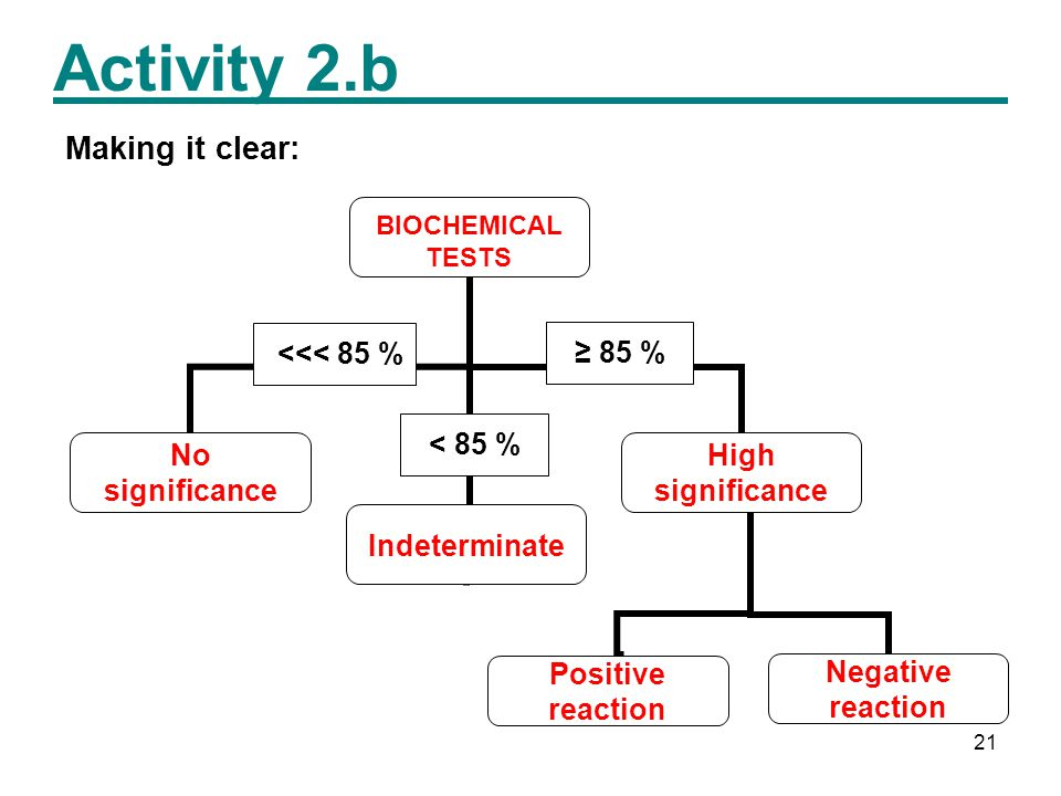 21 Activity 2.b <<< 85 % < 85 % ≥ 85 % Making it clear: