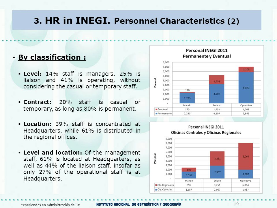 3. HR in INEGI. Personnel Characteristics (2) By classification :  Level: 14% staff is managers, 25% is liaison and 41% is operating, without conside