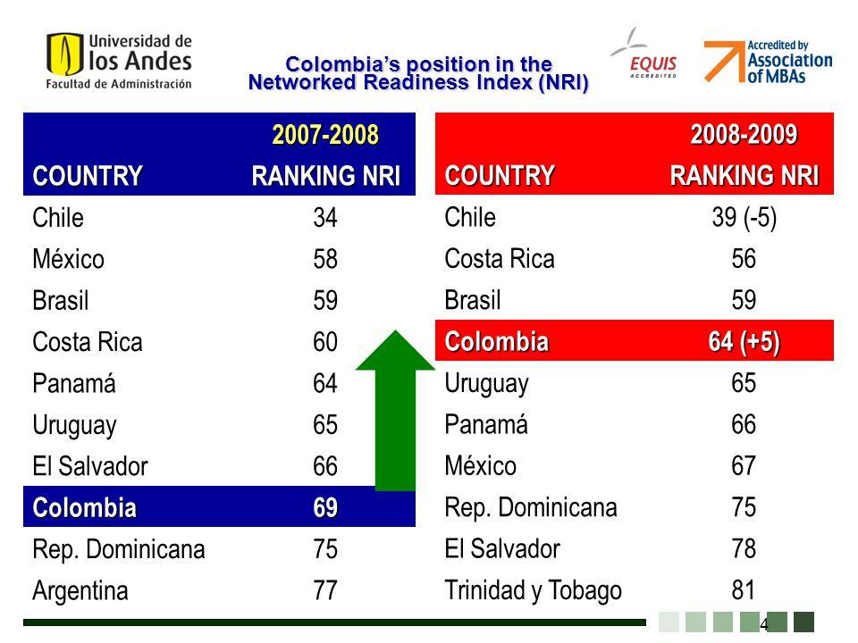 4 2007-2008 COUNTRY RANKING NRI Chile34 México58 Brasil59 Costa Rica60 Panamá64 Uruguay65 El Salvador66 Colombia69 Rep. Dominicana75 Argentina77 2008-