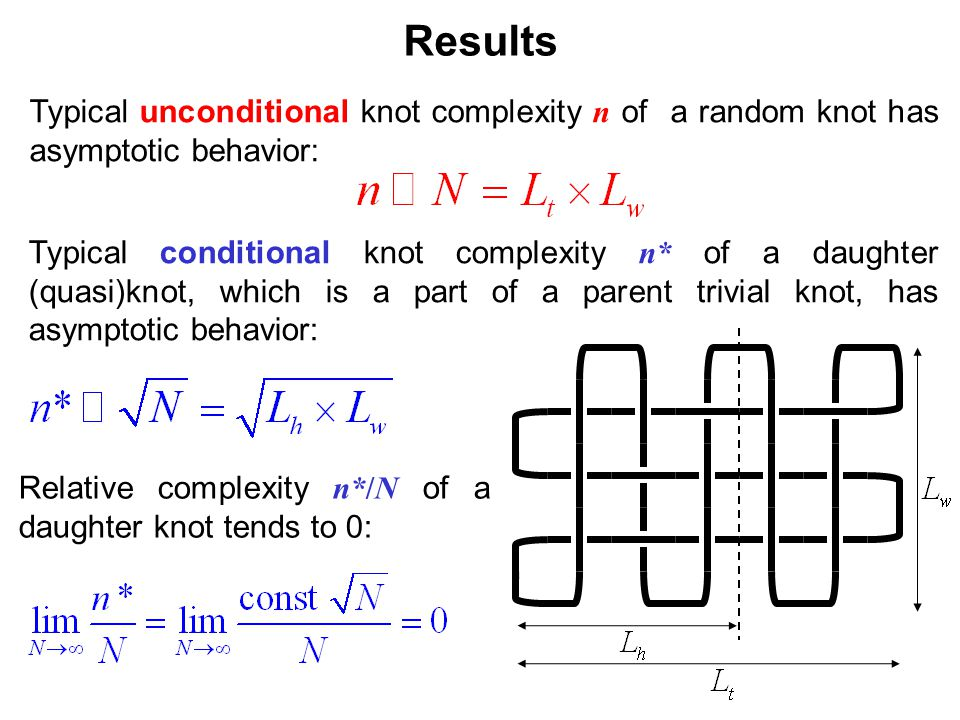 Results Typical conditional knot complexity n* of a daughter (quasi)knot, which is a part of a parent trivial knot, has asymptotic behavior: Relative complexity n*/N of a daughter knot tends to 0: Typical unconditional knot complexity n of a random knot has asymptotic behavior: