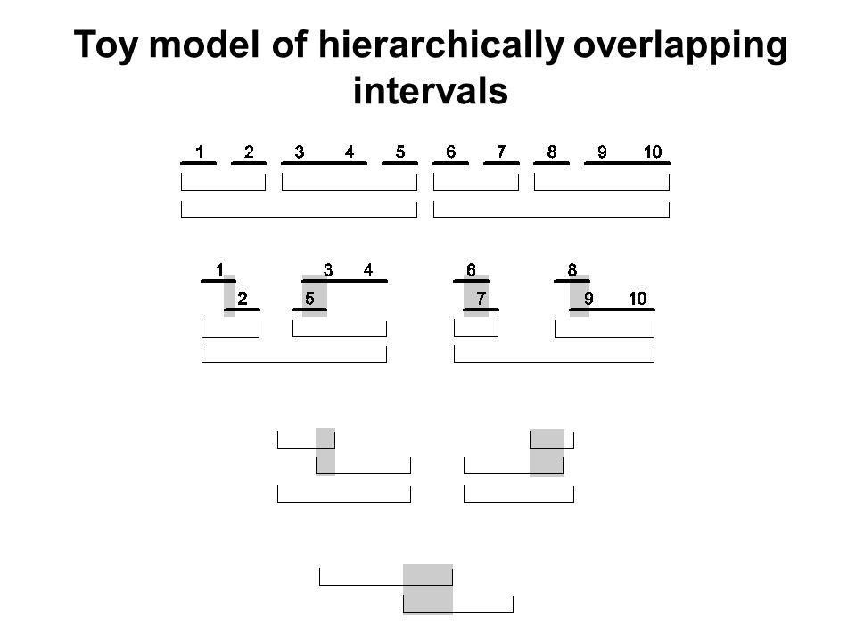 Toy model of hierarchically overlapping intervals