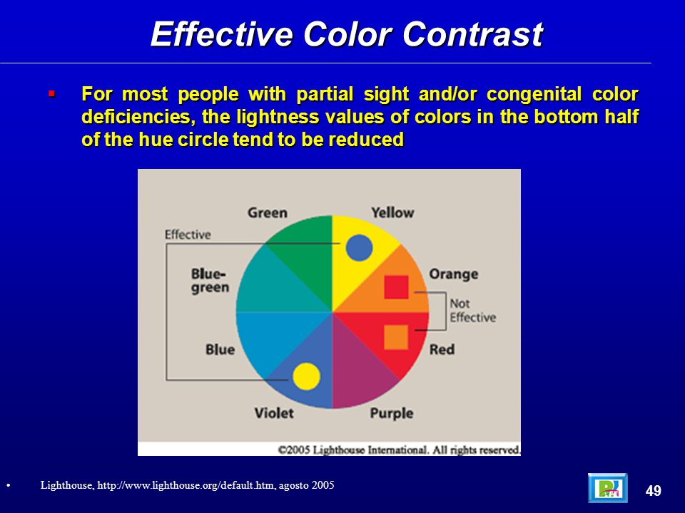  For most people with partial sight and/or congenital color deficiencies, the lightness values of colors in the bottom half of the hue circle tend to be reduced Effective Color Contrast 49 Lighthouse, http://www.lighthouse.org/default.htm, agosto 2005
