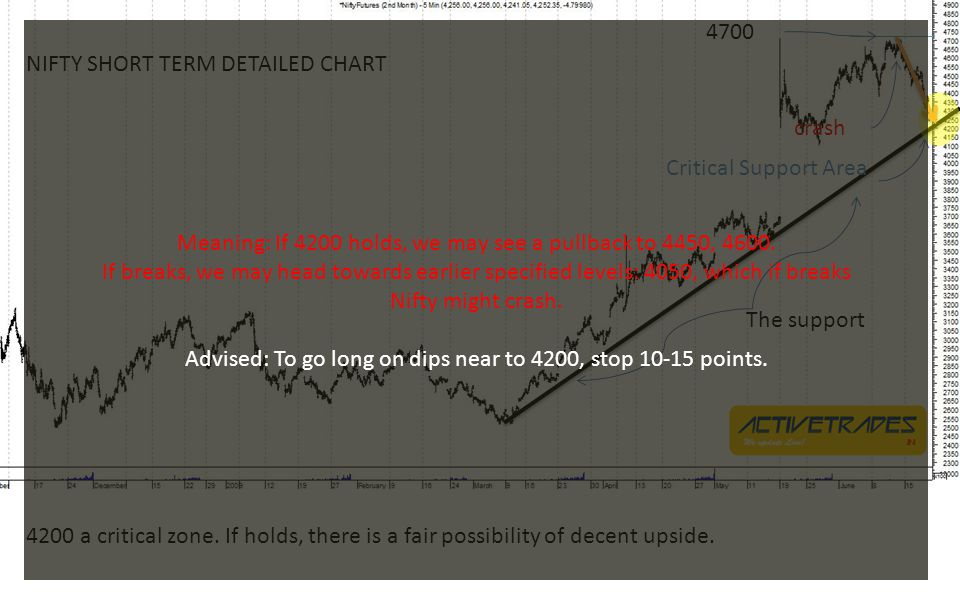 Conclusion looking at the long, medium and short term movements: Nifty is bullish.