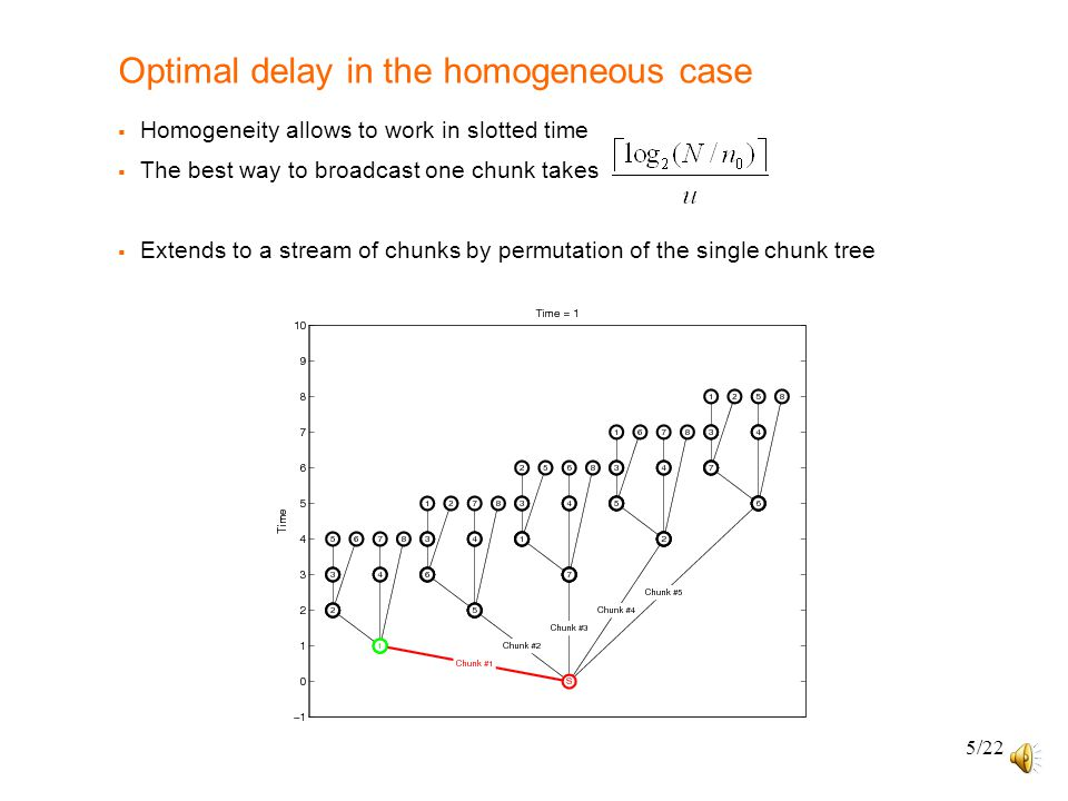 5/22 Optimal delay in the homogeneous case  Homogeneity allows to work in slotted time  The best way to broadcast one chunk takes  Extends to a str