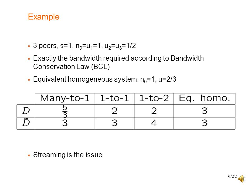 9/22 Example  3 peers, s=1, n 0 =u 1 =1, u 2 =u 3 =1/2  Exactly the bandwidth required according to Bandwidth Conservation Law (BCL)  Equivalent homogeneous system: n 0 =1, u=2/3  Streaming is the issue