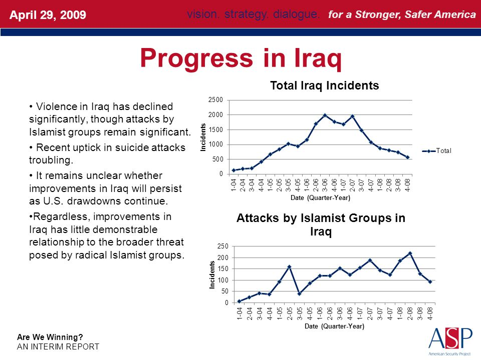 Progress in Iraq Violence in Iraq has declined significantly, though attacks by Islamist groups remain significant.