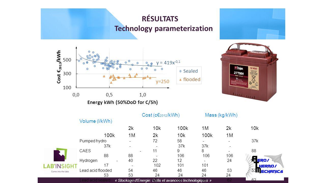 « Stockage d'Energie: Défis et avancées technologiques » RÉSULTATS Technology parameterization Cost (c€ 2012 /kWh) Mass (kg/kWh) Volume (l/kWh) Energy (Wh)2k10k100k1M2k10k 100k1M2k10k100k1M Pumped hydro -7258 - - 37k 37k - - 37k37k - CAES -1198 - 88 8888 -106 106106 Hydrogen -402212 - 2419 17 - 102101101 Lead acid flooded54464646 53 53 5353 24 242424 Lead acid sealed75686868 62 62 6262 27 272727 Lithium-ion22222222 14 14 1414 9 9 9 9 Thermal -0,90,60,4 - 14 1414 - 141414