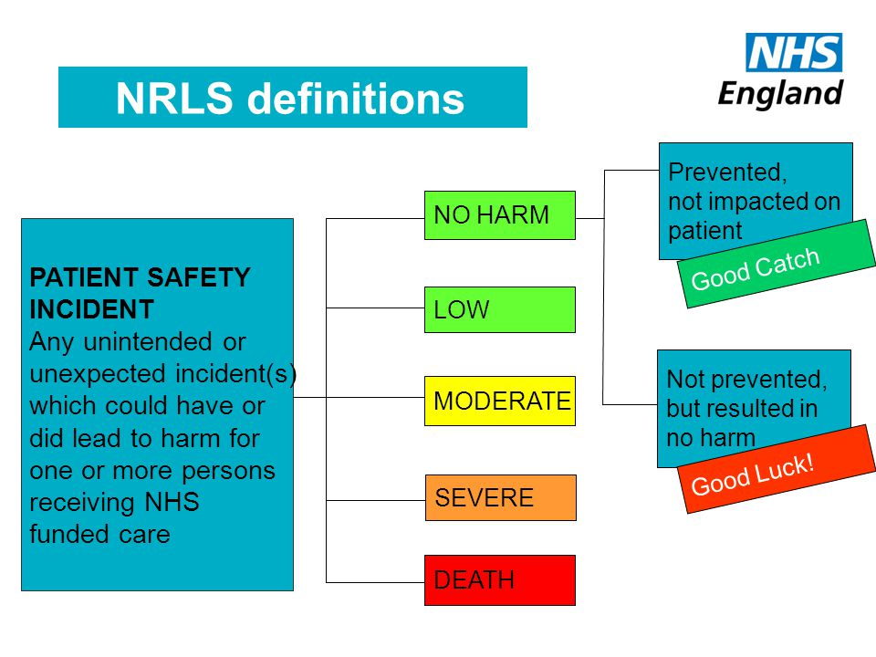 PATIENT SAFETY INCIDENT Any unintended or unexpected incident(s) which could have or did lead to harm for one or more persons receiving NHS funded care NO HARM LOW MODERATE SEVERE DEATH Not prevented, but resulted in no harm Prevented, not impacted on patient NRLS definitions Good Catch Good Luck!