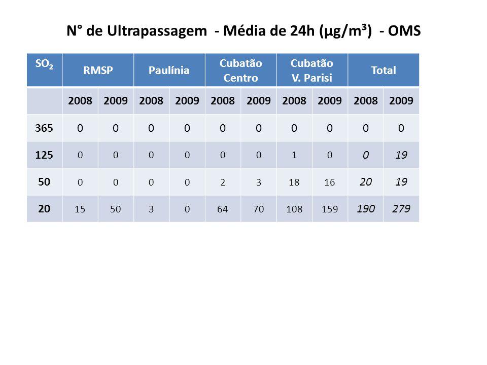 N° de Ultrapassagem - Média de 24h (µg/m³) - OMS SO 2 RMSPPaulínia Cubatão Centro Cubatão V.
