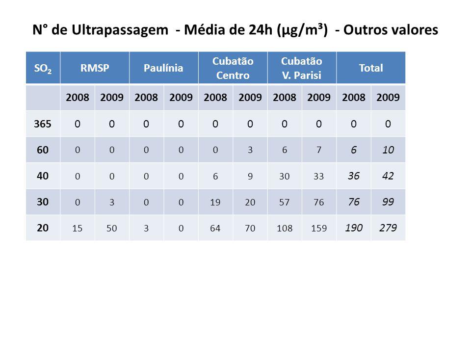CO (OMS – EPA – EU) OMS Valor Guia CO (ppm) 8h 9 EPA CO (ppm) 8h CO (ppm) 1h 935 UE Valor CO (ppm) 8h 9 CONAMA CO (ppm) 8h CO (ppm) 1h 935