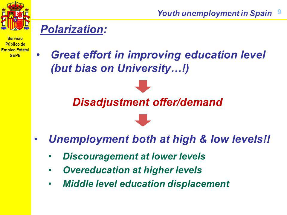 Servicio Público de Empleo Estatal SEPE Youth unemployment in Spain 9 Polarization: Great effort in improving education level (but bias on University…!) Unemployment both at high & low levels!.