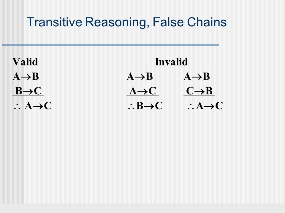 Transitive Reasoning, False Chains ValidInvalid ABAB ABABAB AB BC AC CB BC AC CB  ACBC AC ACBC AC