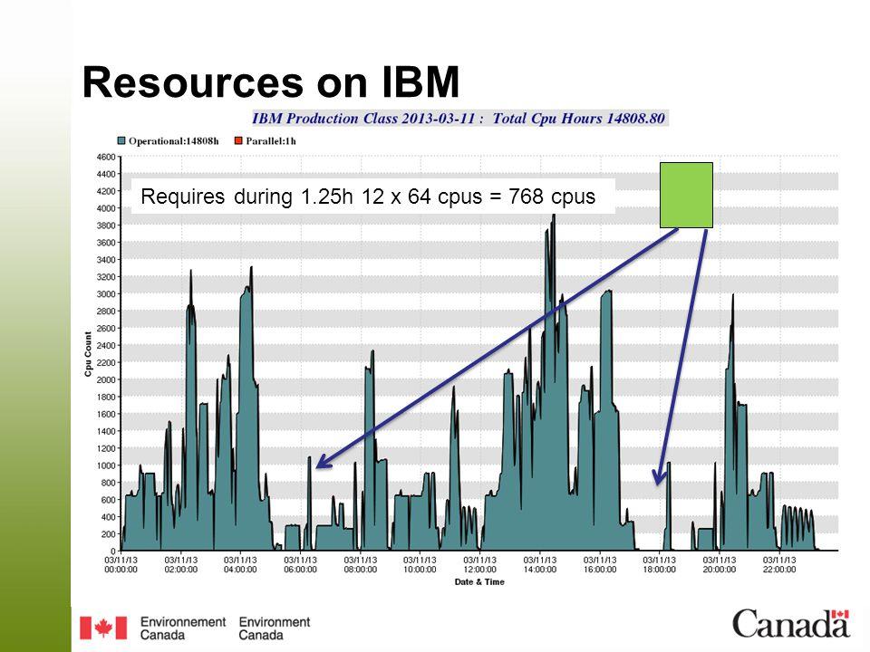 Resources on IBM Requires during 1.25h 12 x 64 cpus = 768 cpus