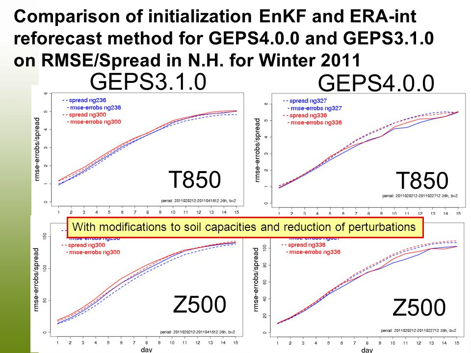 Comparison of initialization EnKF and ERA-int reforecast method for GEPS4.0.0 and GEPS3.1.0 on RMSE/Spread in N.H. for Winter 2011 T850 GEPS3.1.0 Z500