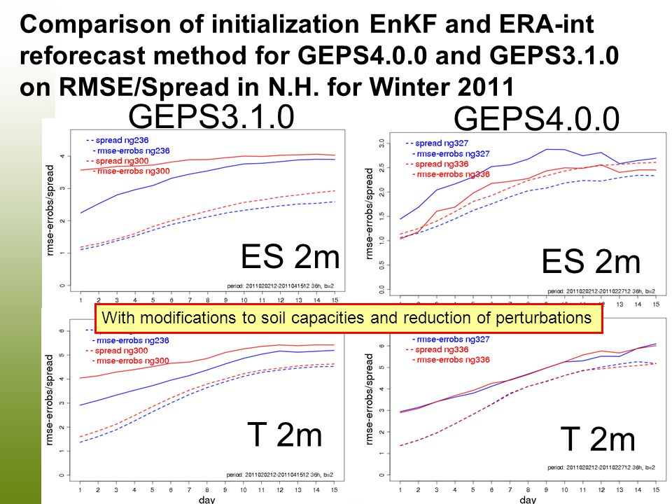 Comparison of initialization EnKF and ERA-int reforecast method for GEPS4.0.0 and GEPS3.1.0 on RMSE/Spread in N.H. for Winter 2011 ES 2m GEPS3.1.0 T 2