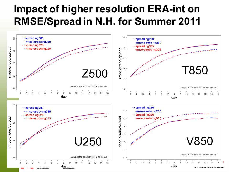 Impact of higher resolution ERA-int on RMSE/Spread in N.H. for Summer 2011 T850 Z500 U250 V850