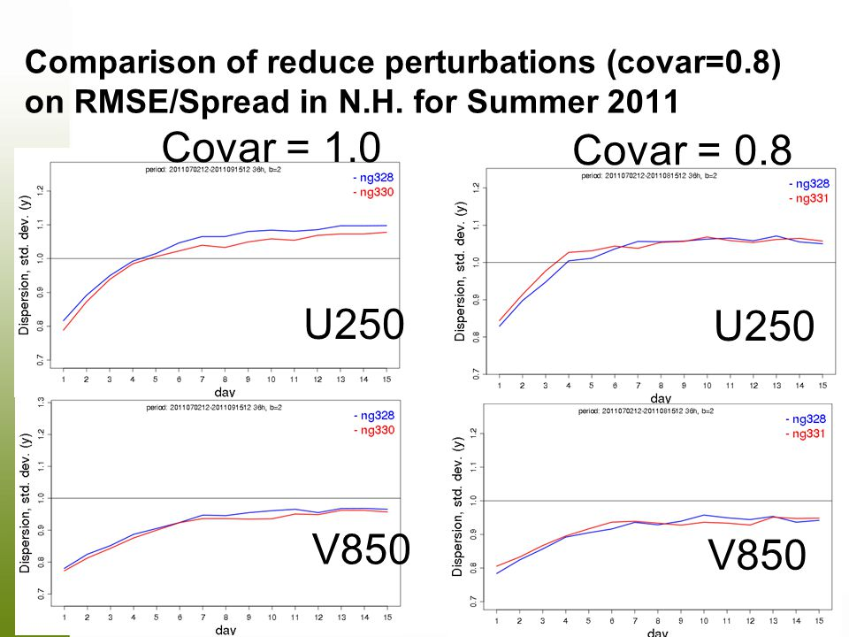 Comparison of reduce perturbations (covar=0.8) on RMSE/Spread in N.H.