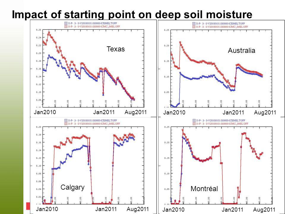 Impact of starting point on deep soil moisture Australia Texas Calgary Montréal Jan2010 Jan2011 Aug2011