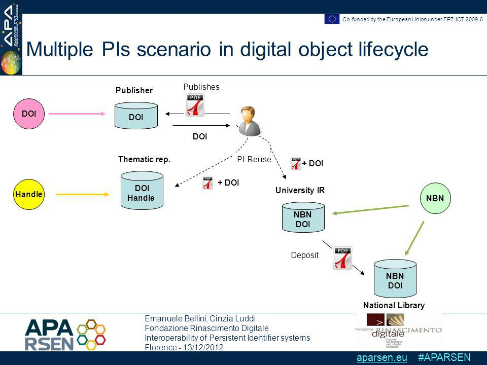 Emanuele Bellini, Cinzia Luddi Fondazione Rinascimento Digitale Interoperability of Persistent Identifier systems Florence - 13/12/2012 Co-funded by the European Union under FP7-ICT-2009-6 aparsen.eu #APARSEN Multiple PIs scenario in digital object lifecycle Publisher DOI Handle + DOI Thematic rep.