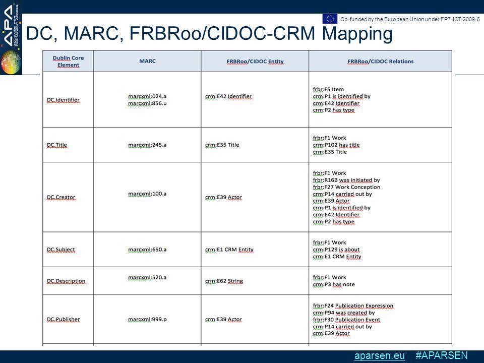 Emanuele Bellini, Cinzia Luddi Fondazione Rinascimento Digitale Interoperability of Persistent Identifier systems Florence - 13/12/2012 Co-funded by the European Union under FP7-ICT-2009-6 aparsen.eu #APARSEN DC, MARC, FRBRoo/CIDOC-CRM Mapping