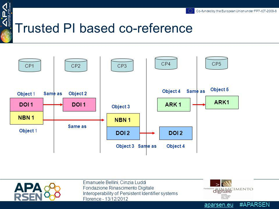 Emanuele Bellini, Cinzia Luddi Fondazione Rinascimento Digitale Interoperability of Persistent Identifier systems Florence - 13/12/2012 Co-funded by the European Union under FP7-ICT-2009-6 aparsen.eu #APARSEN Trusted PI based co-reference DOI 1 NBN 1 ARK 1 DOI 1 DOI 2 CP1CP2CP3 CP4CP5 Same as Object 1 Object 2 DOI 2 Object 3 Object 4 Object 5 Object 3Object 4 Object 1