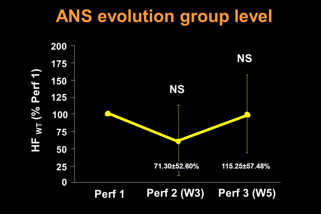 175 100 125 150 200 75 25 50 0 Perf 1 Perf 2 (W3)Perf 3 (W5) 115.25±57.48%71.30±52.60% HF WT (% Perf 1) ANS evolution group level NS