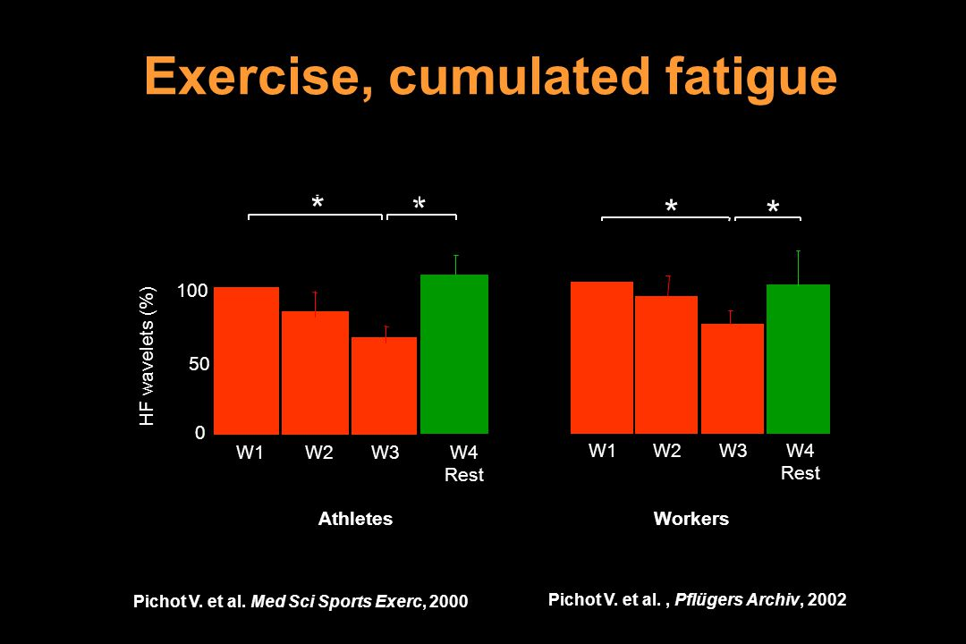 Exercise, cumulated fatigue Pichot V. et al., Pflügers Archiv, 2002 W1W2 W3 W4 Rest * * 0 50 100 HF wavelets (%) W1W2W3W4 Rest * * AthletesWorkers Pic