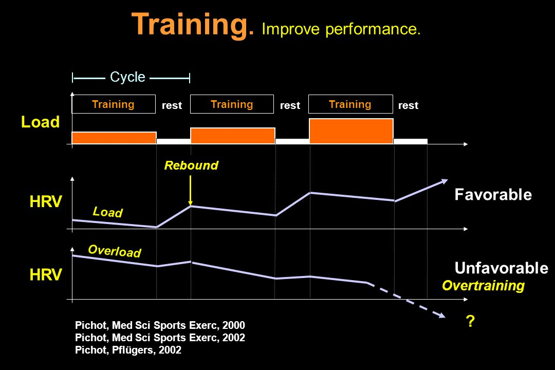 Training. Improve performance. rest Load HRV Unfavorable Overtraining Training HRV Favorable Load Rebound Cycle Overload Pichot, Med Sci Sports Exerc,