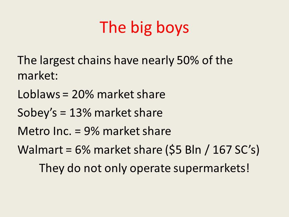 The big boys The largest chains have nearly 50% of the market: Loblaws = 20% market share Sobey's = 13% market share Metro Inc. = 9% market share Walm