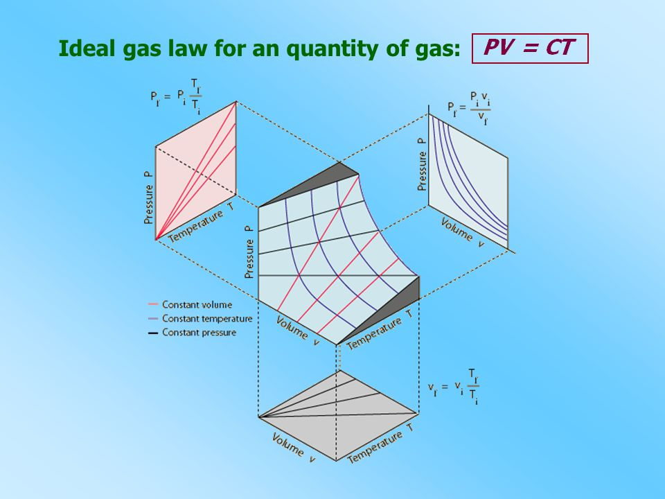 Ideal gas law for an quantity of gas: