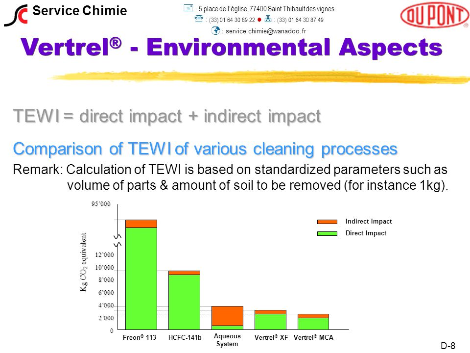 Vertrel ® - Environmental Aspects TEWI = direct impact + indirect impact Comparison of TEWI of various cleaning processes Remark: Calculation of TEWI is based on standardized parameters such as volume of parts & amount of soil to be removed (for instance 1kg).