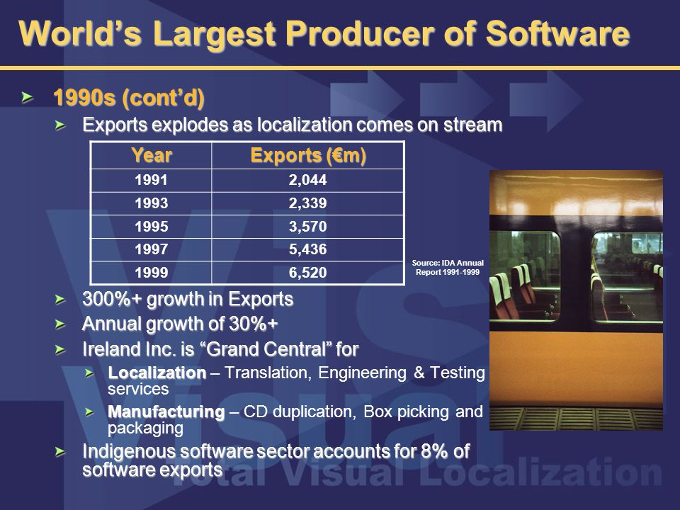 World's Largest Producer of Software 1990s (cont'd) Exports explodes as localization comes on stream 300%+ growth in Exports Annual growth of 30%+ Ireland Inc.