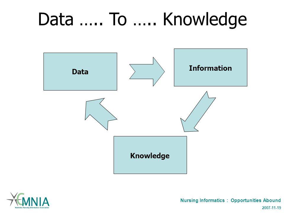 Nursing Informatics : Opportunities Abound 2007-11-19 Data …..