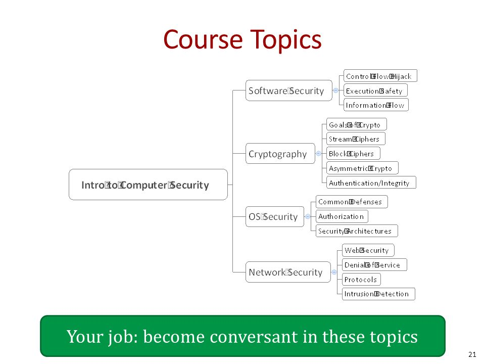 21 Course Topics Your job: become conversant in these topics
