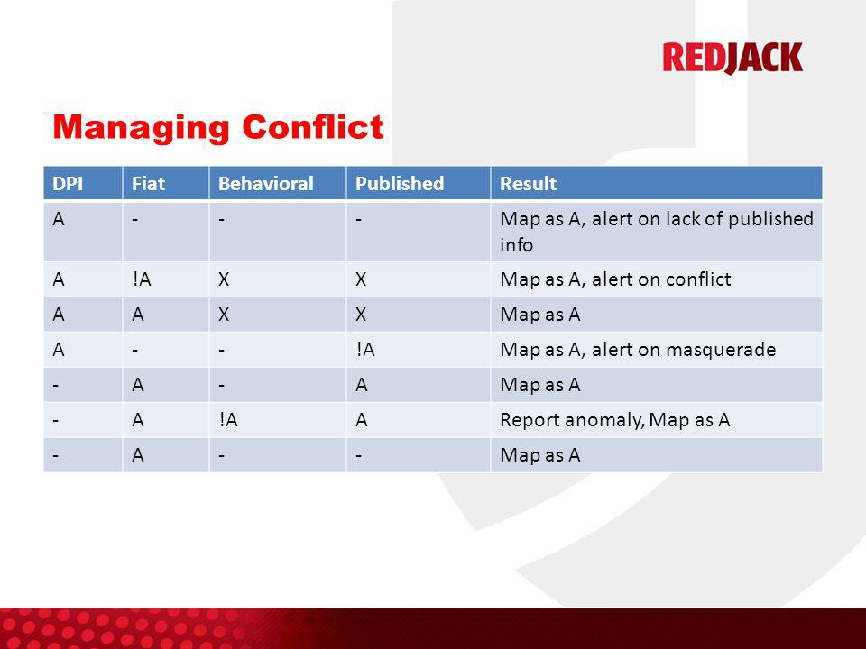 Managing Conflict DPIFiatBehavioralPublishedResult A---Map as A, alert on lack of published info A!AXXMap as A, alert on conflict AAXXMap as A A--!AMap as A, alert on masquerade -A-AMap as A -A!AAReport anomaly, Map as A -A--Map as A