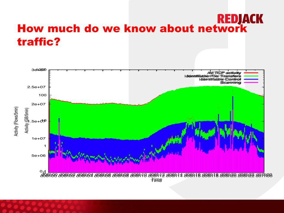 How much do we know about network traffic?