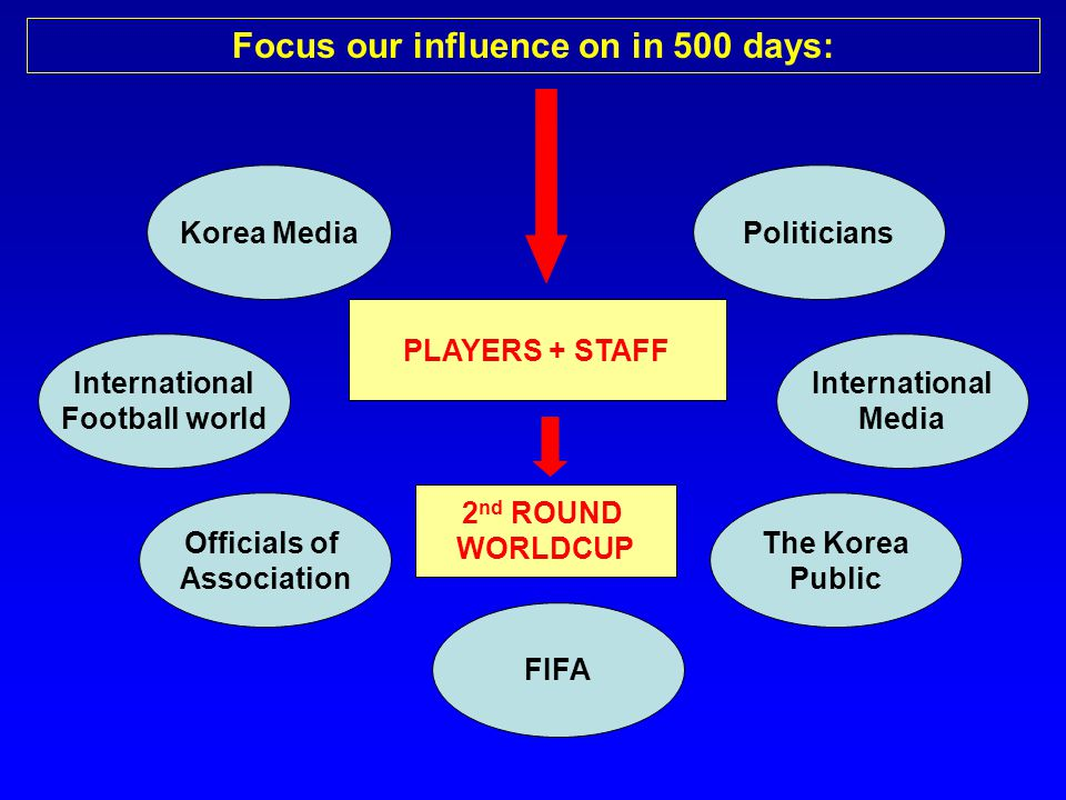 PLAYERS + STAFF Focus our influence on in 500 days: PoliticiansKorea Media The Korea Public Officials of Association FIFA International Football world